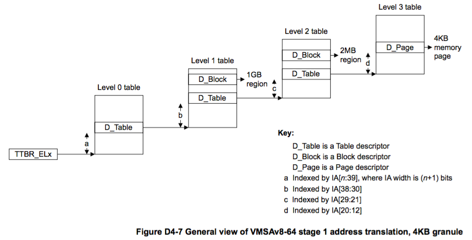 VMSAv8-64 Page Table Walk 4KB Page