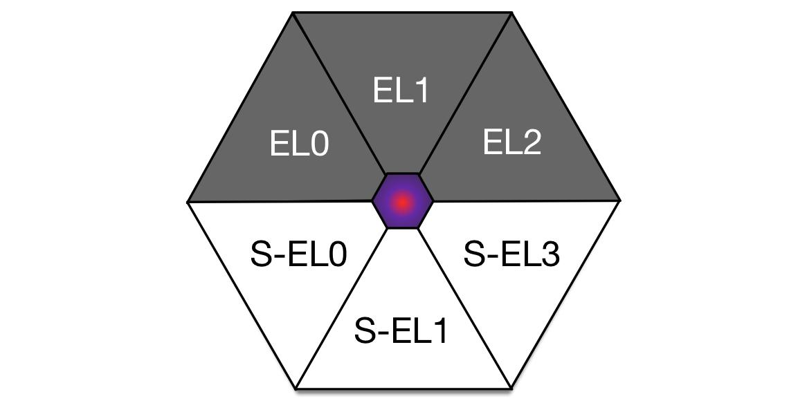 Grant H  - Super Hexagon: A Journey from EL0 to S-EL3